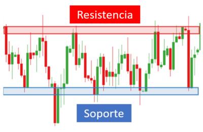 Conociendo el trading de bitcoin, resistencia y soporte